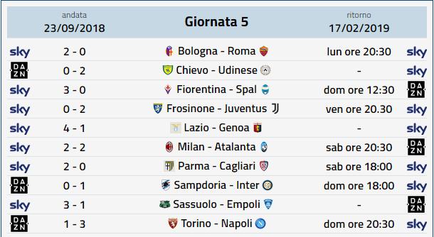 Anticipi e posticipi Serie A, 5a Giornata ritorno