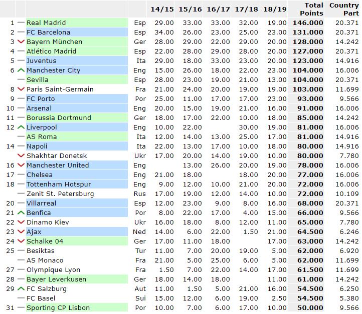 Ranking Uefa 14 marzo 2019