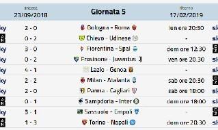 Anticipi e posticipi Serie A