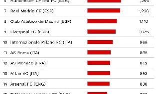 CIES, classifica club con maggior spesa sul calciomercato