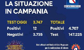 Coronavirus Campania, il bollettino del 18/05