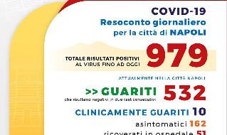 Coronavirus Napoli, il bollettino