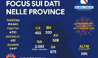 Coronavirus Campania, i dati delle province