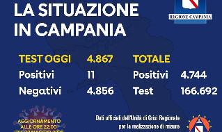 Coronavirus Campania, il bollettino