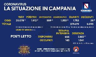 Bollettino Coronavirus Campania